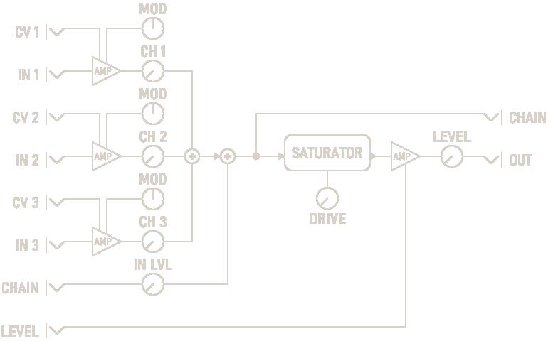 Saturating Mixer Diagram