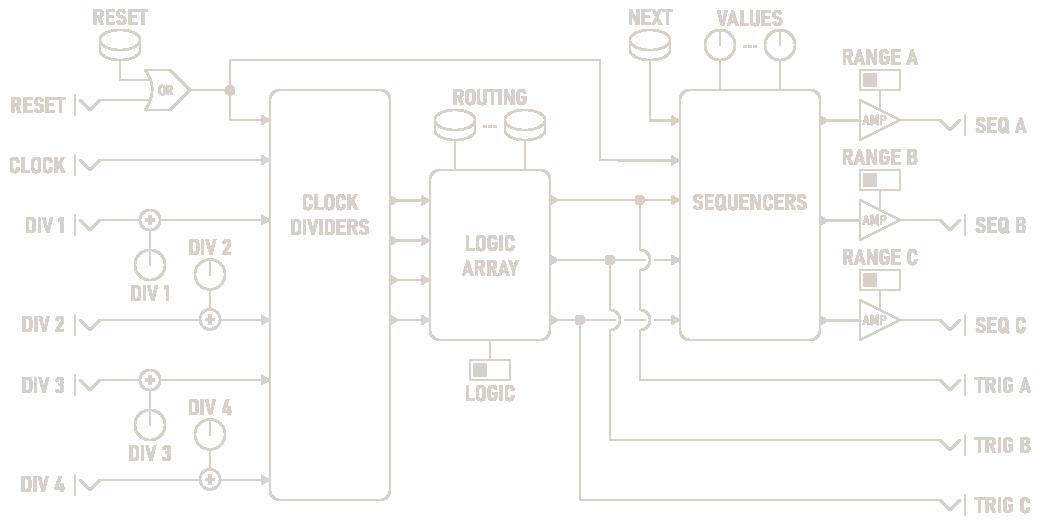 PolyRhythm Sequencer Diagram