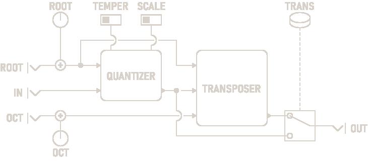 Quantizer Diagram