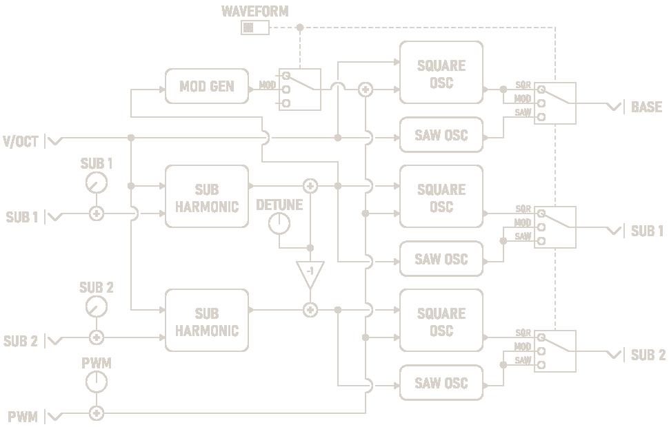 Sub-Oscillator Diagram